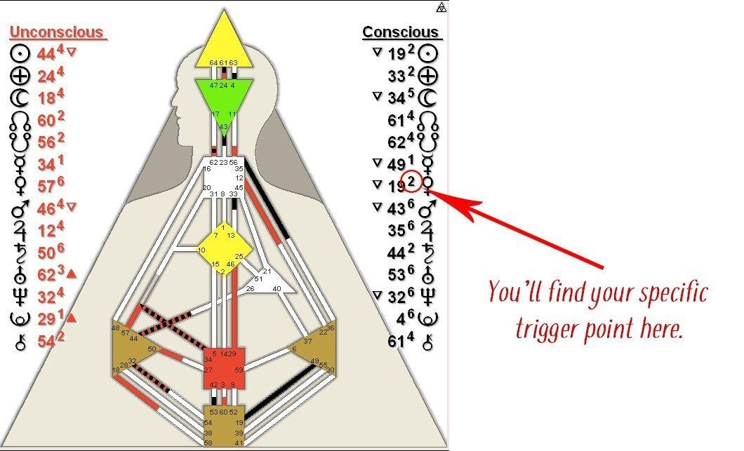 Human Design Trigger